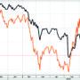 Spannmålspriset vänder uppåt